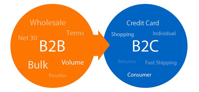 دایره ی نارنجی و آبی ، b2b و b2c در آنها نوشته شده. تجارت الکترونیک - آژانس کربن- آژانس تبلیغاتی